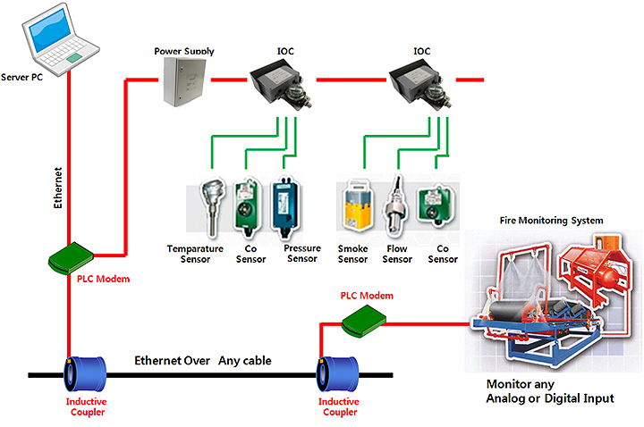 Inductive Coupler, Phase Coupler, Blocking Filter, PLC Modem, PLC
